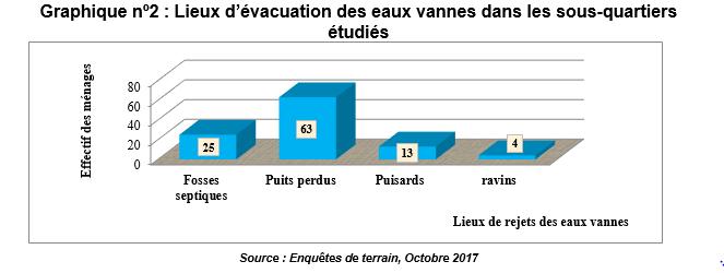 Lieux d'évacuation des eaux vannes dans les sous-quartiers étudiés