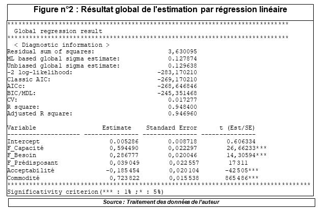 Résultat global de l'estimation par régression linéaire