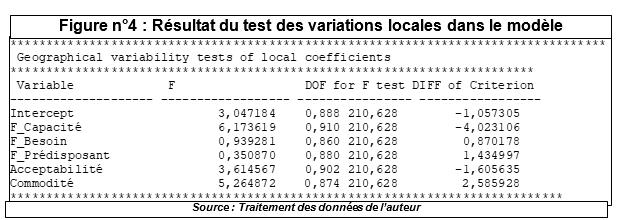 Résultat du test des variations locales dans le modèle
