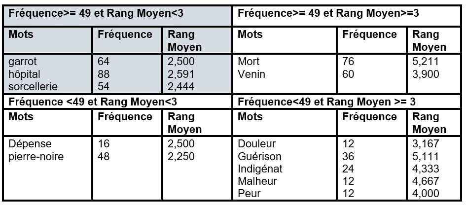 Répartition des évocations en fonction du rang et de la fréquence pour l'ensemble des enquêtés