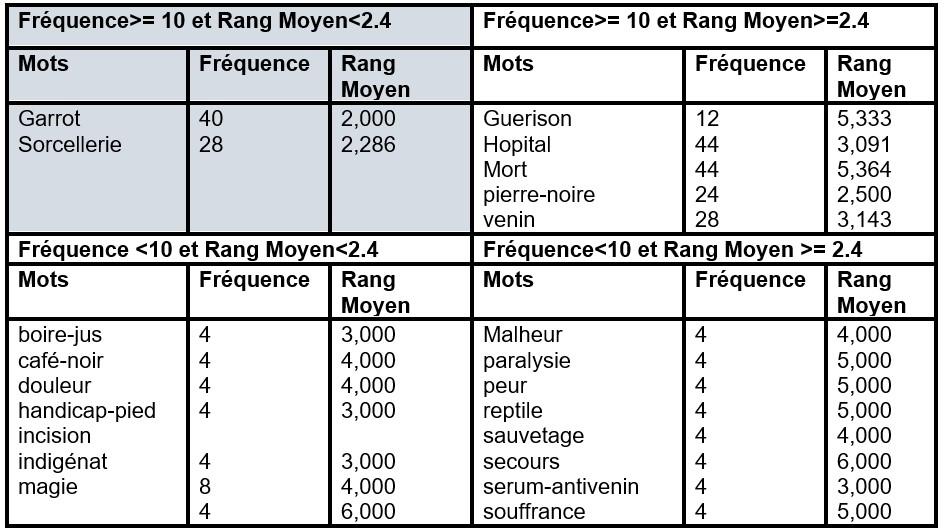 Répartition des évocations en fonction du rang et de la fréquence pour les enquêtés ayant recours à la Tradithérapie