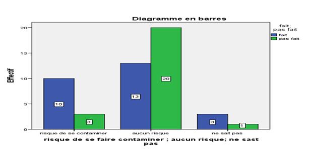 graphique4